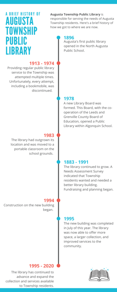 A brief library history infographic